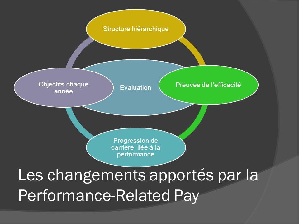 Les changements apportés par la Performance-Related Pay Evaluation Structure hiérarchiquePreuves de lefficacité Progression de carrière liée à la perf