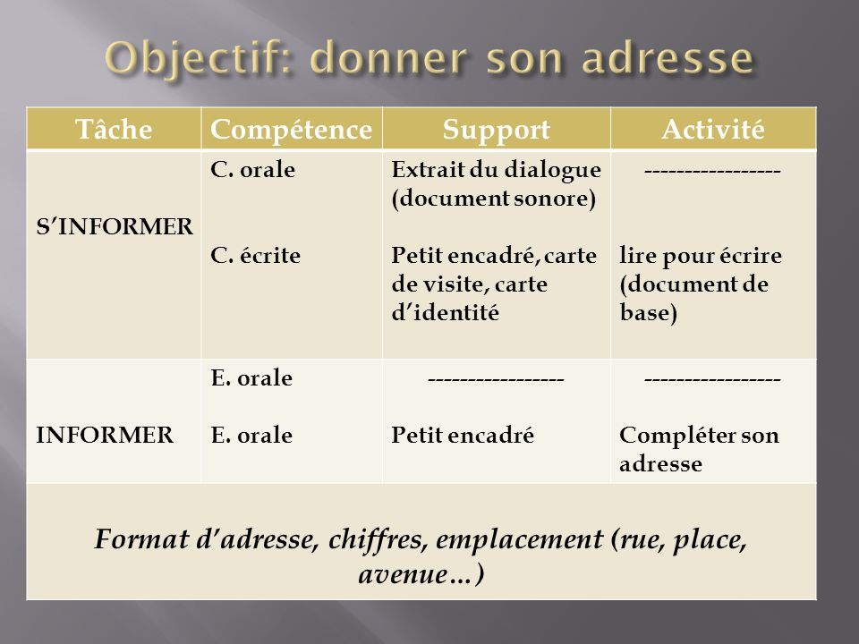 TâcheCompétenceSupportActivité SINFORMER C. orale C. écrite Extrait du dialogue (document sonore) Petit encadré, carte de visite, carte didentité ----