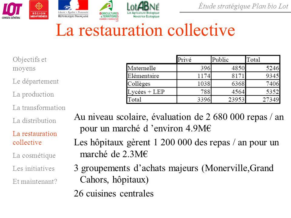 Étude stratégique Plan bio Lot La restauration collective Au niveau scolaire, évaluation de 2 680 000 repas / an pour un marché d environ 4.9M Les hôp