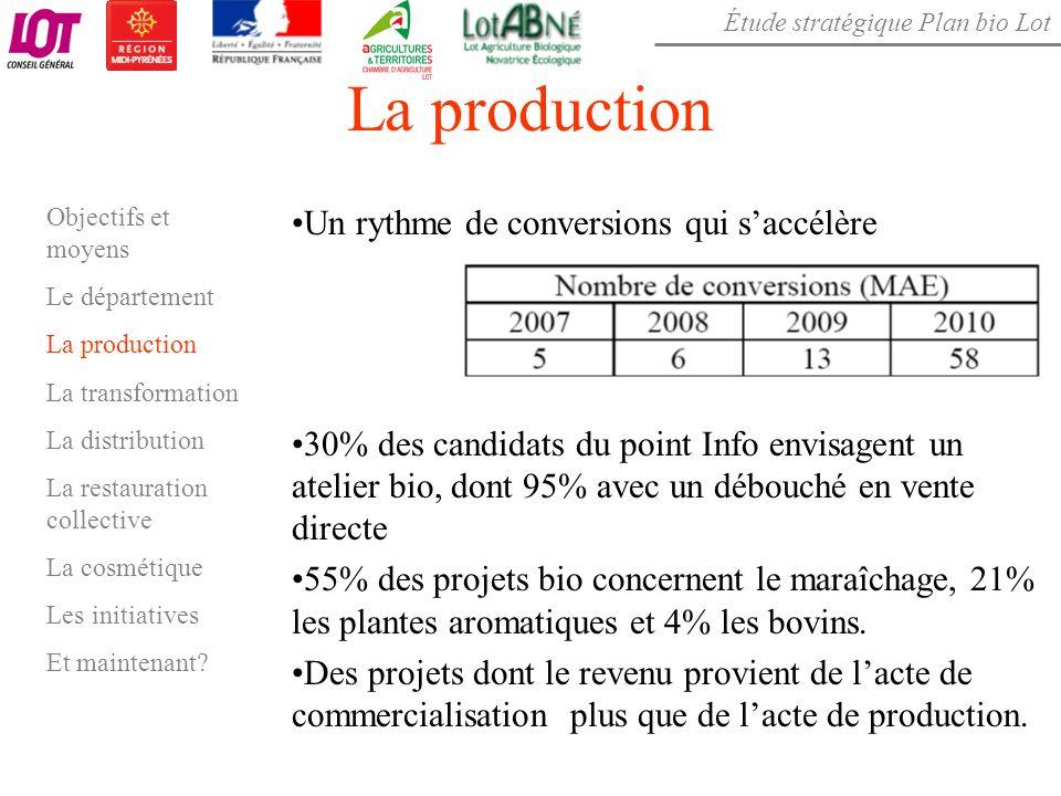 Étude stratégique Plan bio Lot La production Un rythme de conversions qui saccélère 30% des candidats du point Info envisagent un atelier bio, dont 95