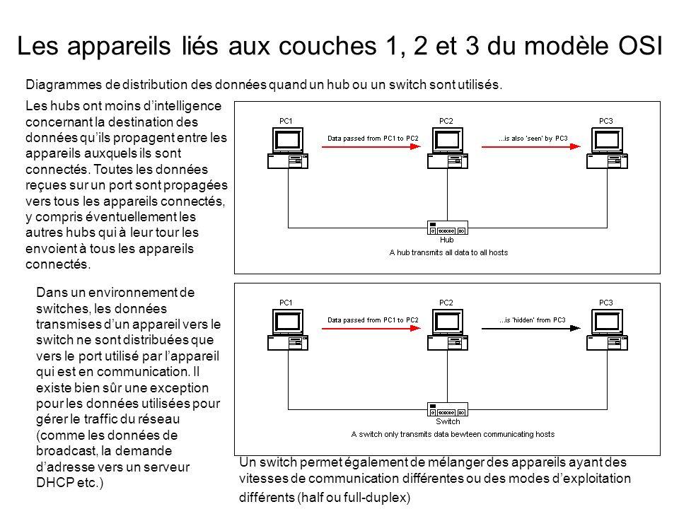 Les appareils liés aux couches 1, 2 et 3 du modèle OSI Diagrammes de distribution des données quand un hub ou un switch sont utilisés.