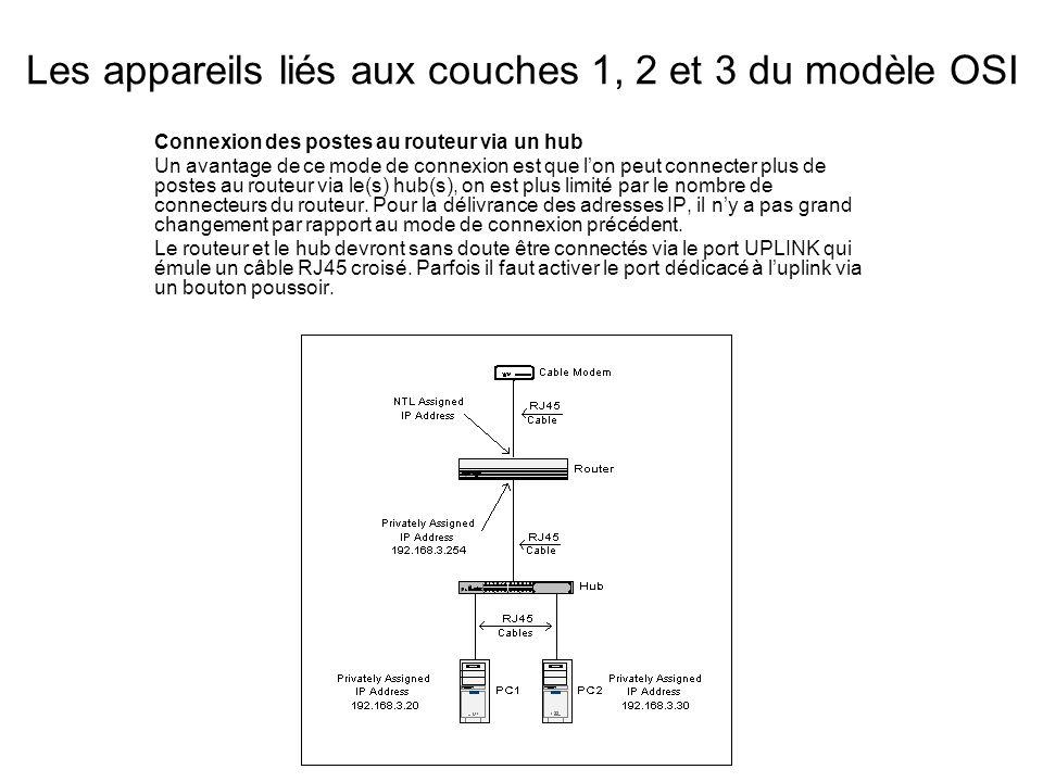 Les appareils liés aux couches 1, 2 et 3 du modèle OSI Connexion des postes au routeur via un hub Un avantage de ce mode de connexion est que lon peut connecter plus de postes au routeur via le(s) hub(s), on est plus limité par le nombre de connecteurs du routeur.