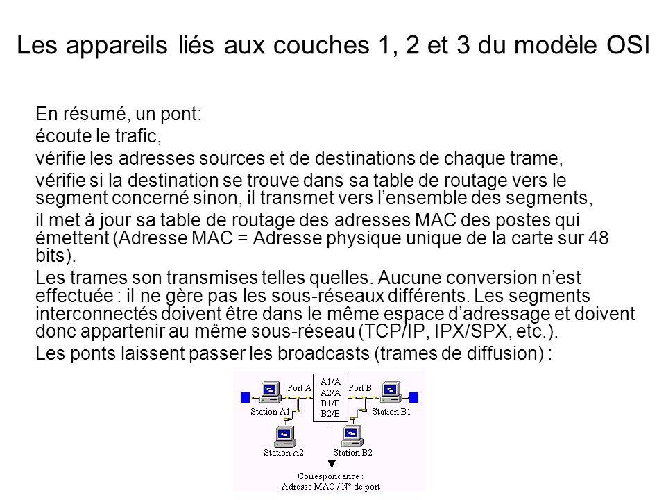 Les appareils liés aux couches 1, 2 et 3 du modèle OSI En résumé, un pont: écoute le trafic, vérifie les adresses sources et de destinations de chaque trame, vérifie si la destination se trouve dans sa table de routage vers le segment concerné sinon, il transmet vers lensemble des segments, il met à jour sa table de routage des adresses MAC des postes qui émettent (Adresse MAC = Adresse physique unique de la carte sur 48 bits).