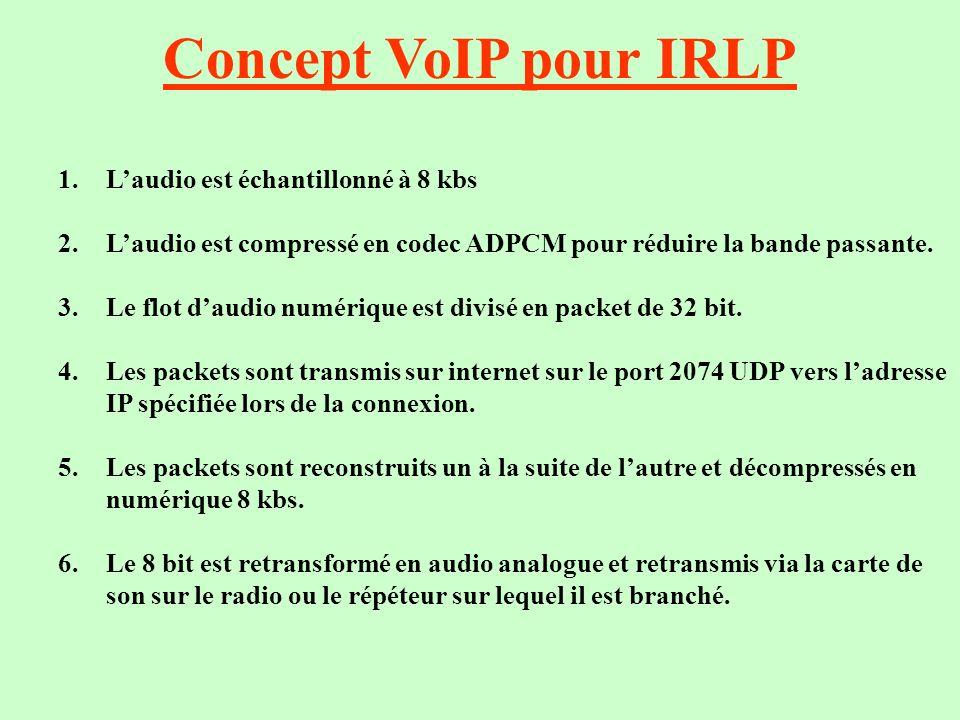 Concept VoIP pour IRLP 1.Laudio est échantillonné à 8 kbs 2.Laudio est compressé en codec ADPCM pour réduire la bande passante. 3.Le flot daudio numér