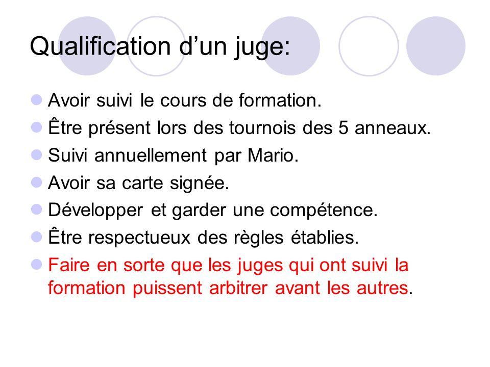 Qualification dun juge: Avoir suivi le cours de formation. Être présent lors des tournois des 5 anneaux. Suivi annuellement par Mario. Avoir sa carte