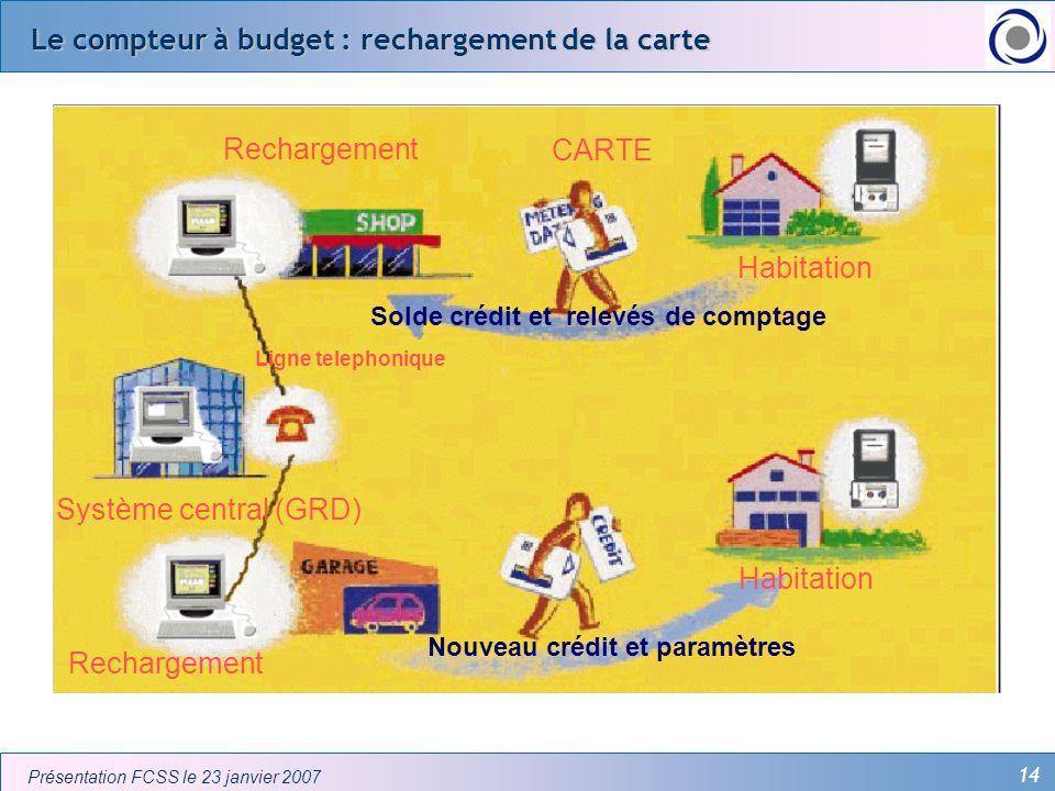 14 Présentation FCSS le 23 janvier 2007 Le compteur à budget : rechargement de la carte Rechargement Système central (GRD) CARTE Rechargement Habitati