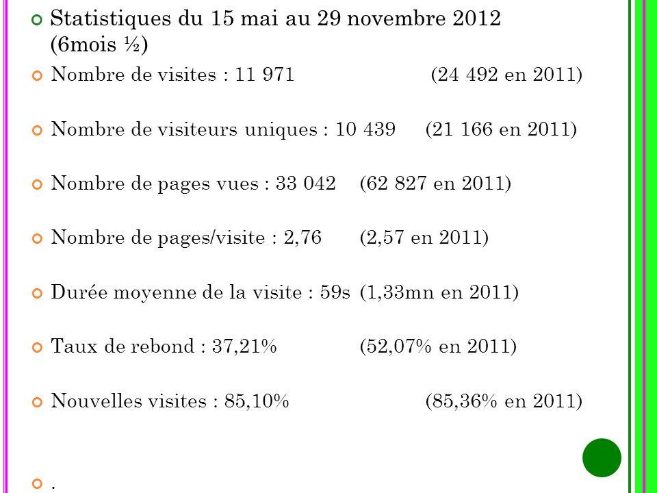 Statistiques du 15 mai au 29 novembre 2012 (6mois ½) Nombre de visites : 11 971 (24 492 en 2011) Nombre de visiteurs uniques : 10 439 (21 166 en 2011)