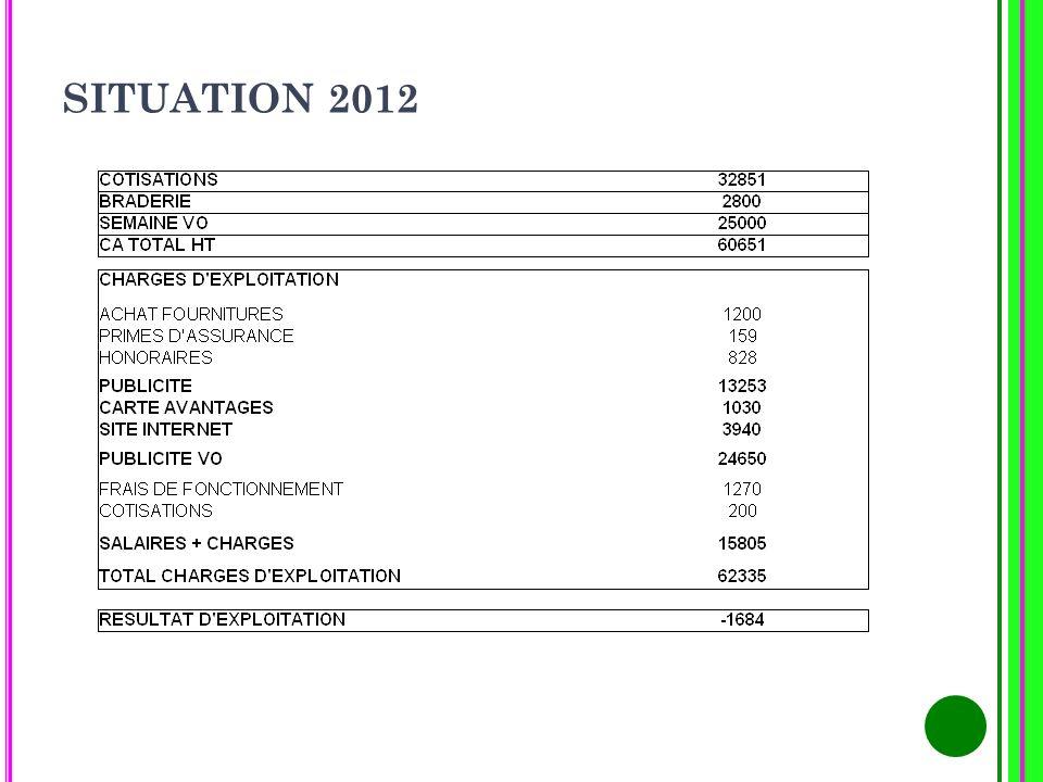 En 2006-2007 : 56 adhérents, budget de 22 000 avec des adhésions allant de 100 à 3 000 HT En 2008, 49 adhérents, budget de 31 500 avec des adhésions allant de 180 à 1 800 HT En 2009, 53 adhérents, budget de 33 740 pour des adhésions allant de 200 à 2 000 HT En 2010, 48 adhérents, budget de 31 337 pour des adhésions allant de 100 à 2 000 HT En 2011, 65 adhérents, (plus de 80 000m²), budget de 38 494 pour des adhésions allant de 150 à 2 000 HT En 2012, 51 adhérents, (plus de 72 000m²), budget de 32 851 Pour des adhésions allant de 350 à 2000 HT