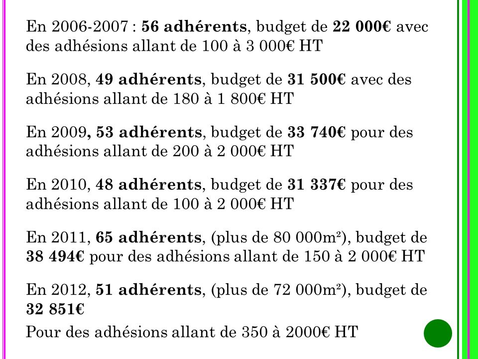 En 2006-2007 : 56 adhérents, budget de 22 000 avec des adhésions allant de 100 à 3 000 HT En 2008, 49 adhérents, budget de 31 500 avec des adhésions a