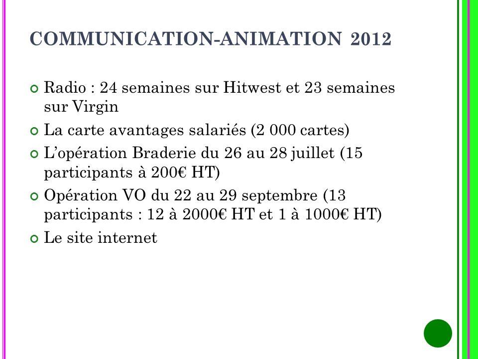 COMMUNICATION-ANIMATION 2012 Radio : 24 semaines sur Hitwest et 23 semaines sur Virgin La carte avantages salariés (2 000 cartes) Lopération Braderie