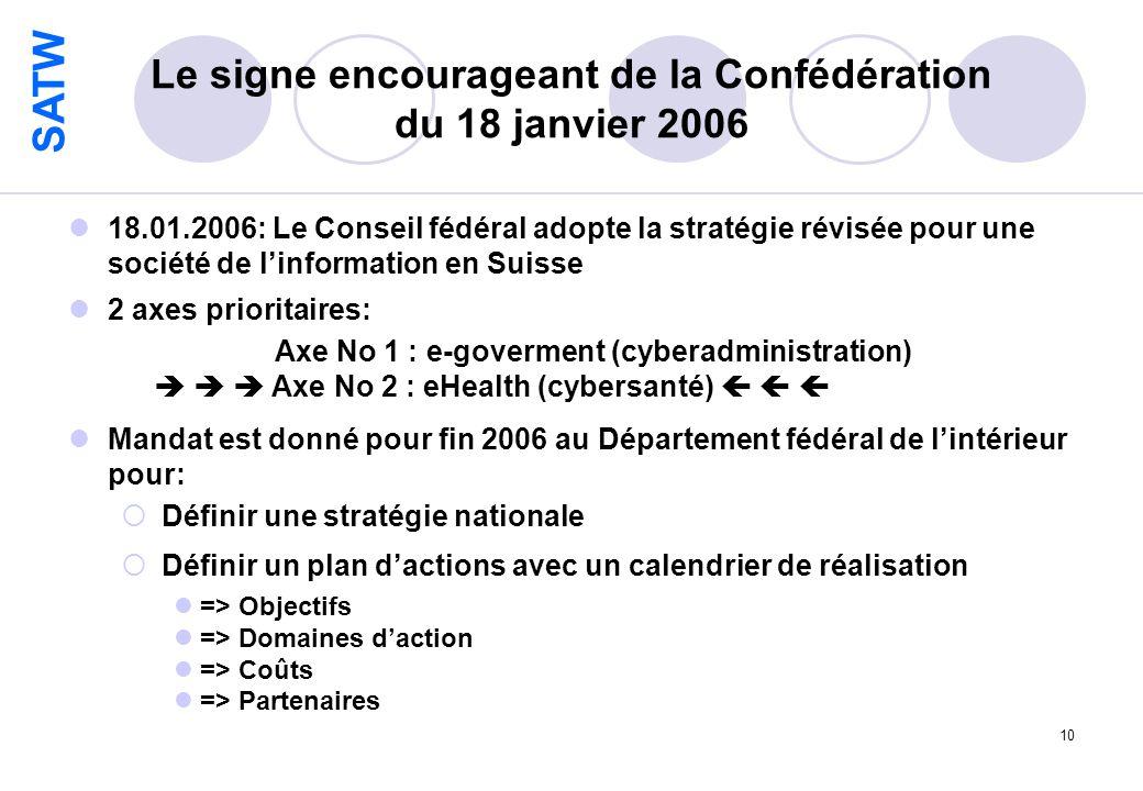 SATW 10 Le signe encourageant de la Confédération du 18 janvier 2006 18.01.2006: Le Conseil fédéral adopte la stratégie révisée pour une société de linformation en Suisse 2 axes prioritaires: Axe No 1 : e-goverment (cyberadministration) Axe No 2 : eHealth (cybersanté) Mandat est donné pour fin 2006 au Département fédéral de lintérieur pour: Définir une stratégie nationale Définir un plan dactions avec un calendrier de réalisation => Objectifs => Domaines daction => Coûts => Partenaires