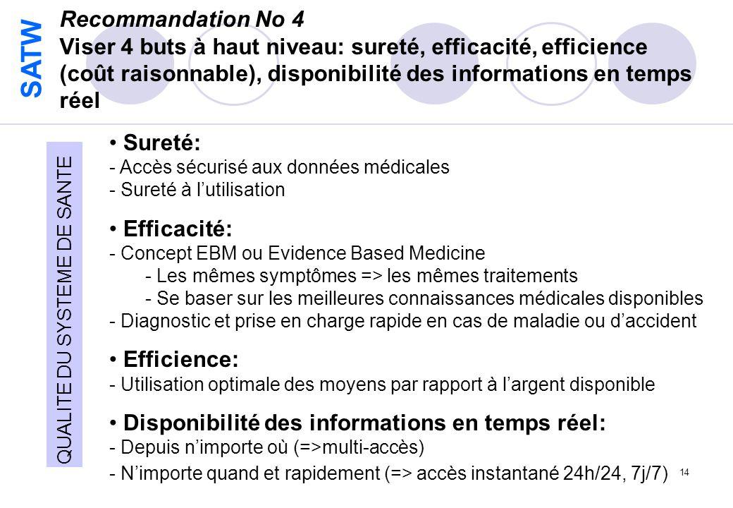 SATW 14 Recommandation No 4 Viser 4 buts à haut niveau: sureté, efficacité, efficience (coût raisonnable), disponibilité des informations en temps réel Sureté: - Accès sécurisé aux données médicales - Sureté à lutilisation Efficacité: - Concept EBM ou Evidence Based Medicine - Les mêmes symptômes => les mêmes traitements - Se baser sur les meilleures connaissances médicales disponibles - Diagnostic et prise en charge rapide en cas de maladie ou daccident Efficience: - Utilisation optimale des moyens par rapport à largent disponible Disponibilité des informations en temps réel: - Depuis nimporte où (=>multi-accès) - Nimporte quand et rapidement (=> accès instantané 24h/24, 7j/7) QUALITE DU SYSTEME DE SANTE