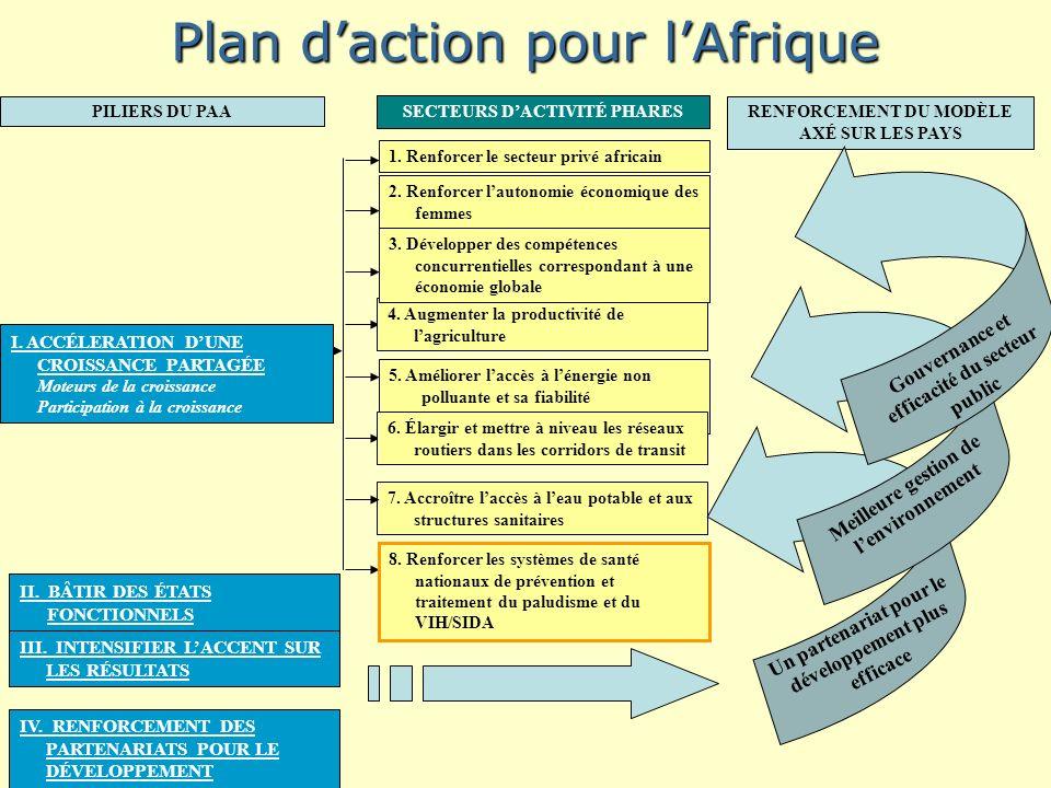 7. Accroître laccès à leau potable et aux structures sanitaires Plan daction pour lAfrique 5.