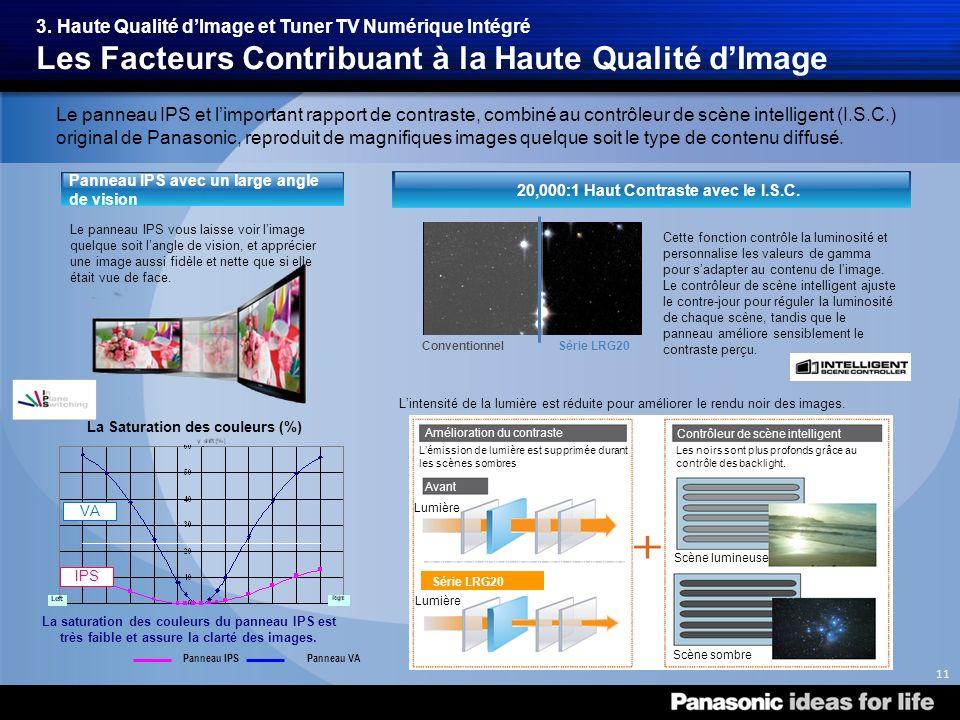 Panneau IPS avec un large angle de vision 3.