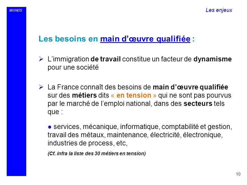 MIIINDS Les besoins en main dœuvre qualifiée : Limmigration de travail constitue un facteur de dynamisme pour une société La France connaît des besoin