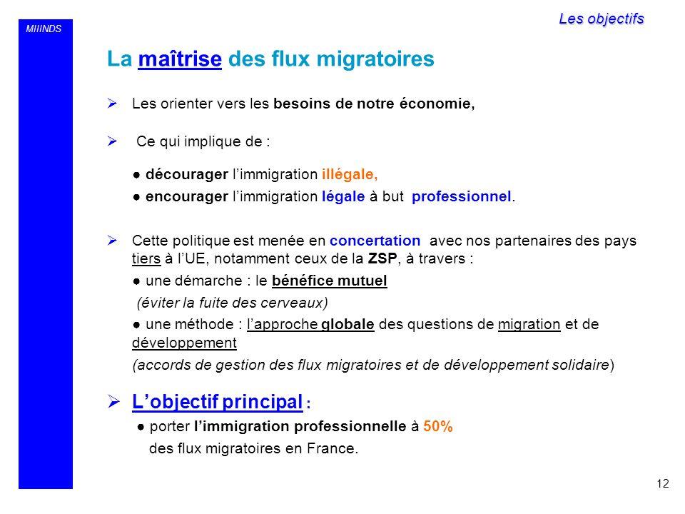 MIIINDS La maîtrise des flux migratoires Les orienter vers les besoins de notre économie, Ce qui implique de : décourager limmigration illégale, encou