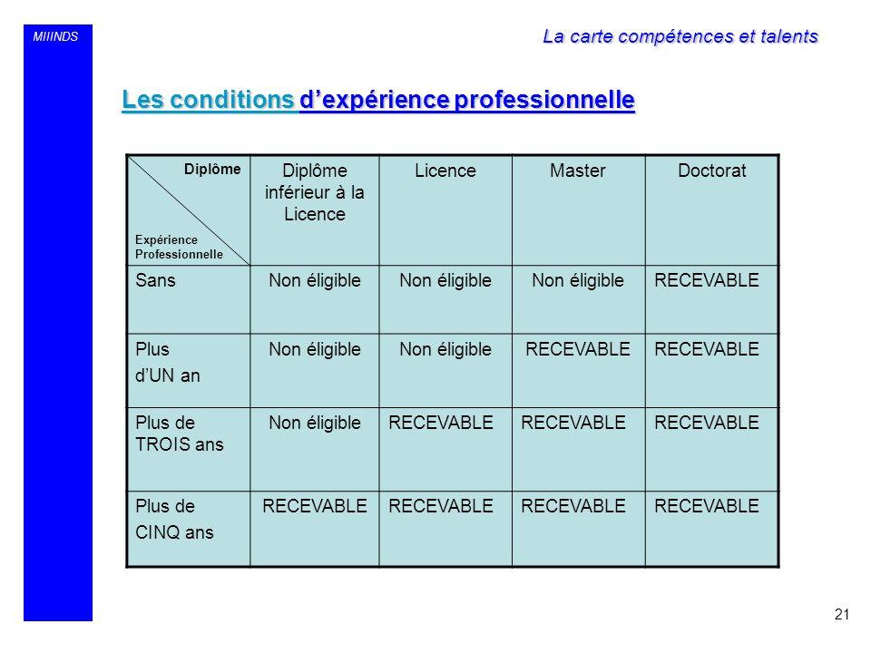 MIIINDS Les conditions dexpérience professionnelle 21 Diplôme Expérience Professionnelle Diplôme inférieur à la Licence LicenceMasterDoctorat SansNon