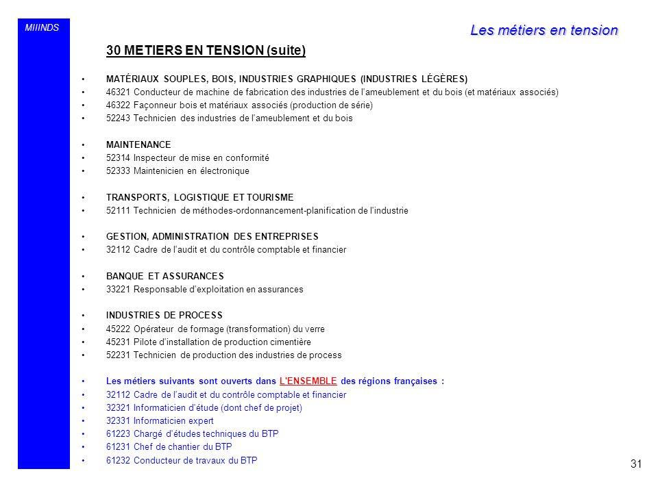 MIIINDS 30 METIERS EN TENSION (suite) MATÉRIAUX SOUPLES, BOIS, INDUSTRIES GRAPHIQUES (INDUSTRIES LÉGÈRES) 46321 Conducteur de machine de fabrication d