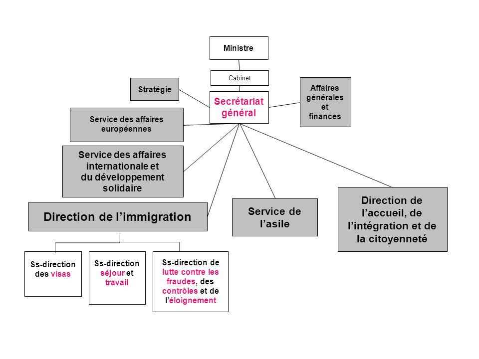 Direction de limmigration Ss-direction des visas Ss-direction séjour et travail Ss-direction de lutte contre les fraudes, des contrôles et de léloigne