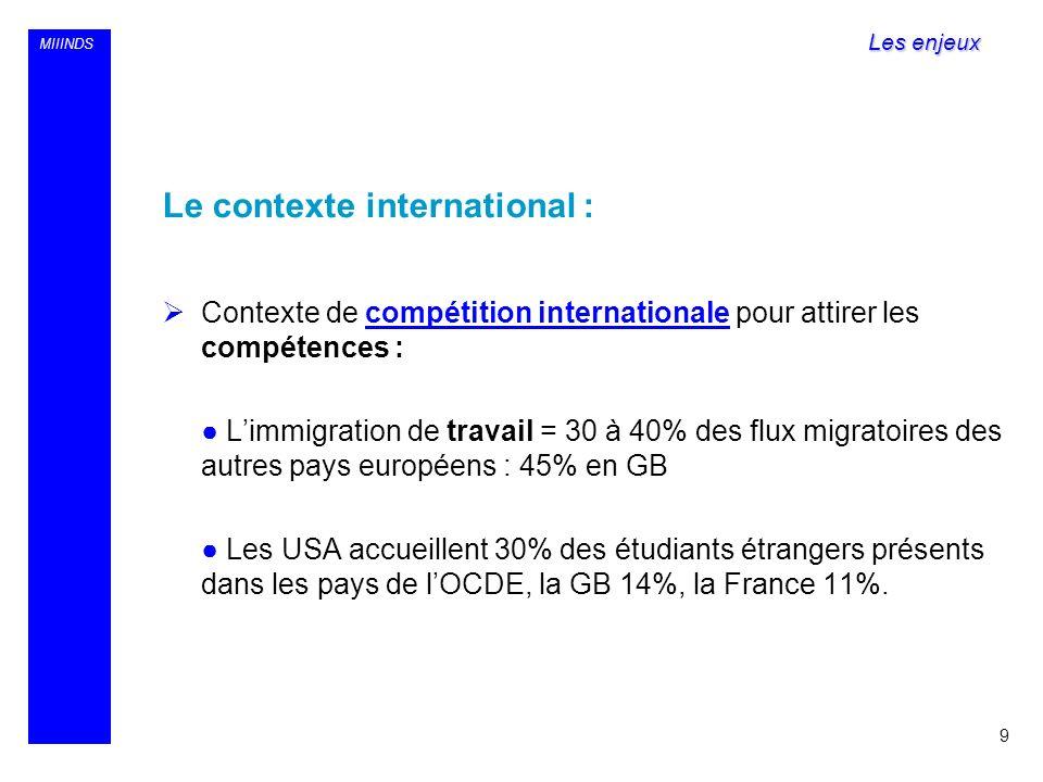 MIIINDS Le contexte international : Contexte de compétition internationale pour attirer les compétences : Limmigration de travail = 30 à 40% des flux