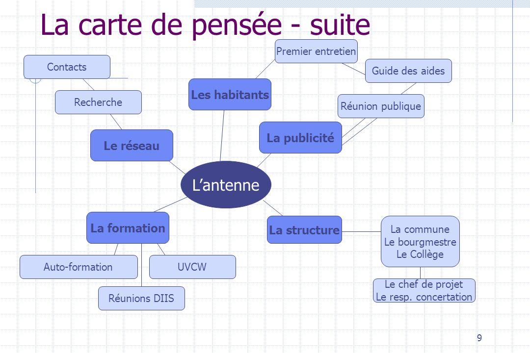 9 La carte de pensée - suite Lantenne La structure La publicité La formation Le réseau Réunion publique Guide des aides Premier entretien Le chef de p