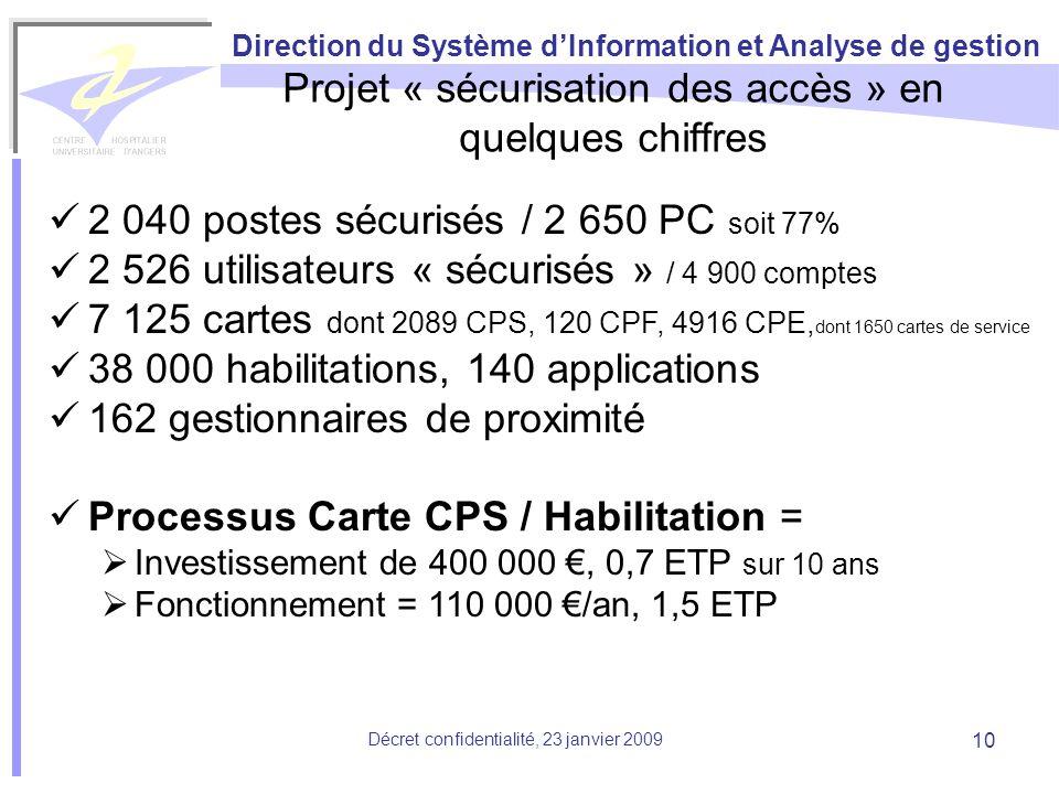 Direction du Système dInformation et Analyse de gestion Décret confidentialité, 23 janvier 2009 10 Projet « sécurisation des accès » en quelques chiff