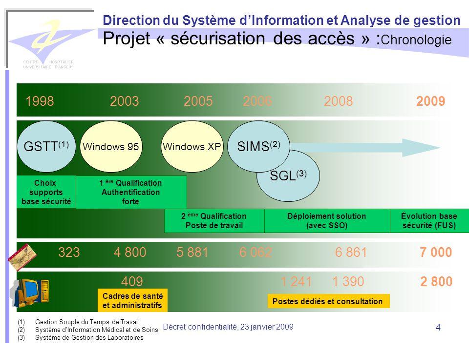 Direction du Système dInformation et Analyse de gestion Décret confidentialité, 23 janvier 2009 4 Projet « sécurisation des accès » : Chronologie 1998