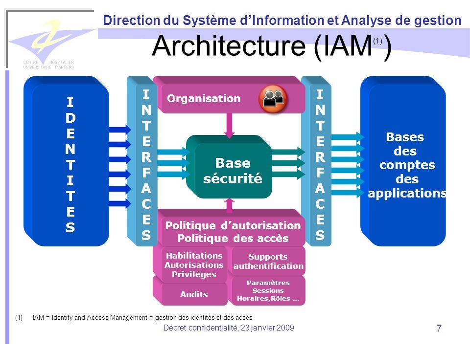 Direction du Système dInformation et Analyse de gestion Décret confidentialité, 23 janvier 2009 7 Paramètres Sessions Horaires,Rôles … Audits Supports