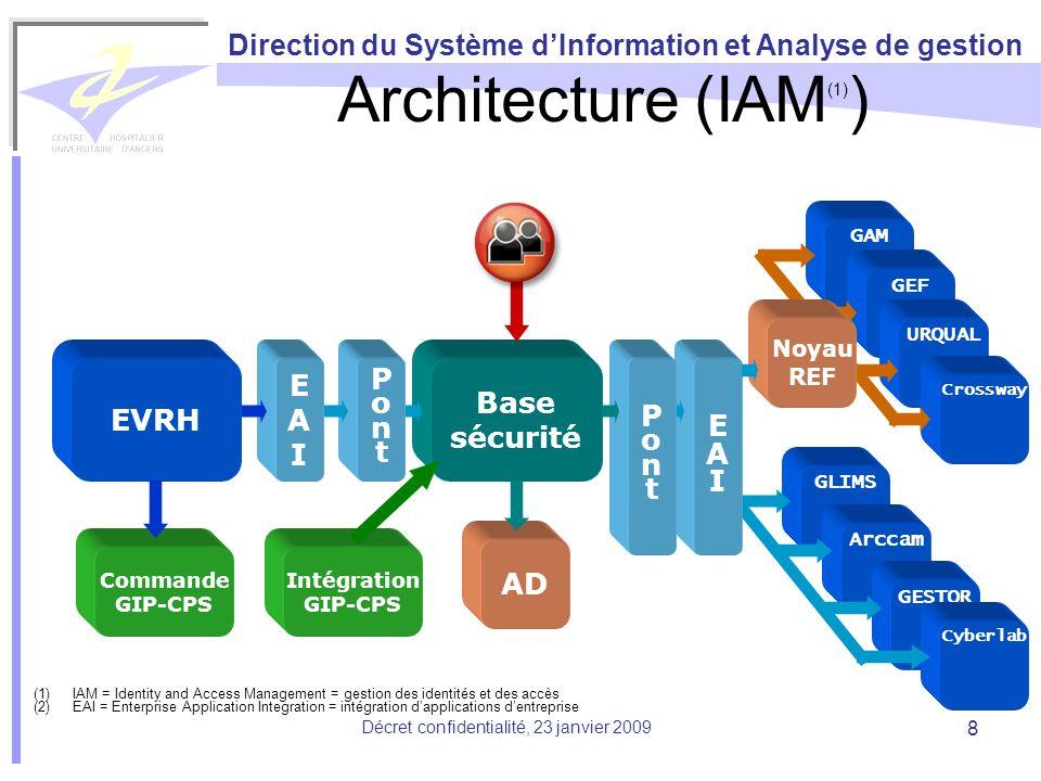 Direction du Système dInformation et Analyse de gestion Décret confidentialité, 23 janvier 2009 8 GLIMS Arccam GESTOR Cyberlab EAIEAI Architecture (IA