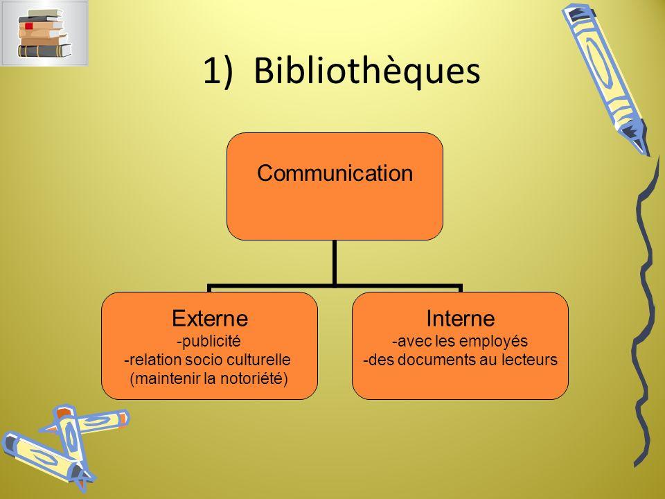 1) Bibliothèques Communication Externe -publicité -relation socio culturelle (maintenir la notoriété) Interne -avec les employés -des documents au lecteurs