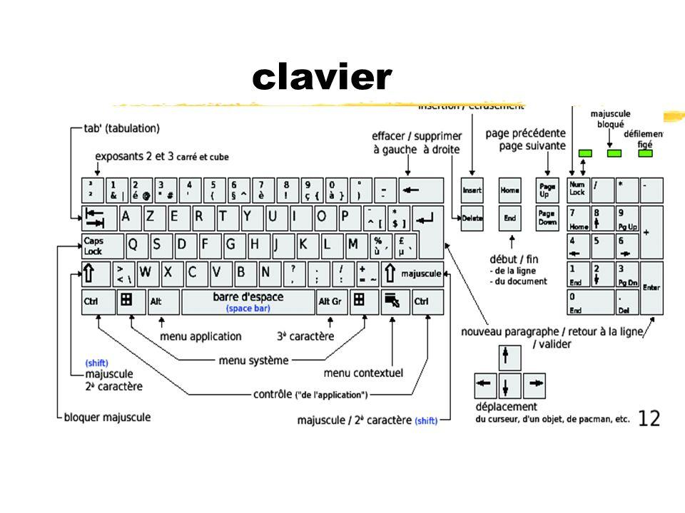Le standard Azerty cinq premières touches alphabétiques que l on retrouve dans la partie supérieure gauche du clavier.