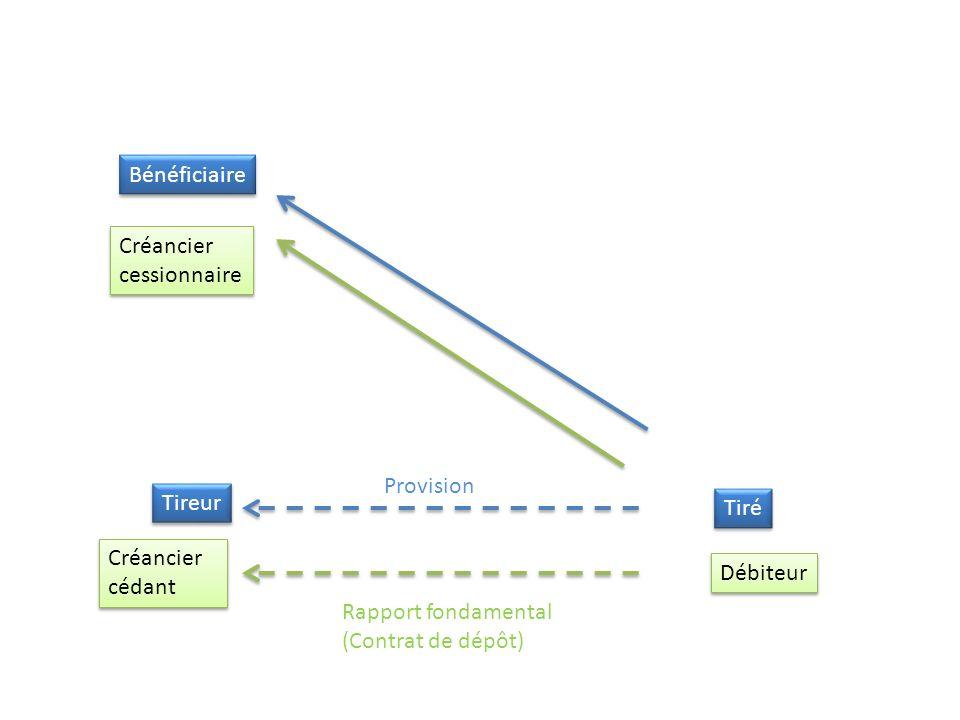 Nature juridique – Instrument de paiement – Mandat – Cession de créance Droit applicable