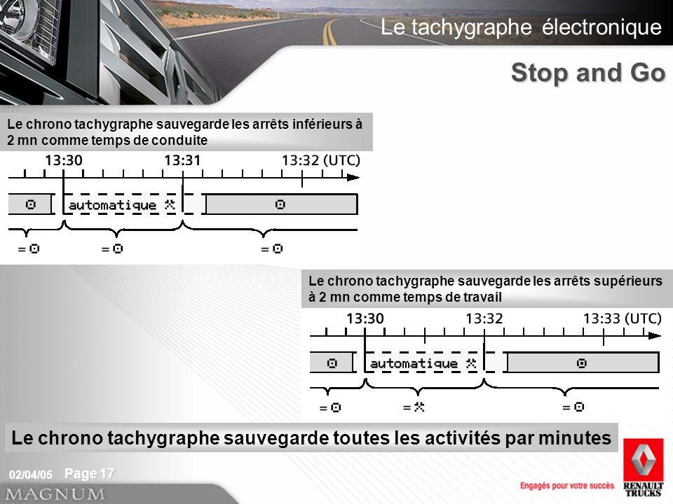 Le tachygraphe électronique 02/04/05 Page 17 Le chrono tachygraphe sauvegarde les arrêts inférieurs à 2 mn comme temps de conduite Le chrono tachygrap