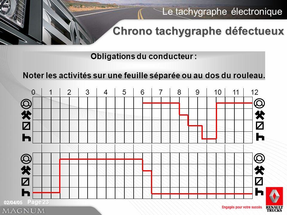 Le tachygraphe électronique 02/04/05 Page 23 0123456789101112 Chrono tachygraphe défectueux Obligations du conducteur : Noter les activités sur une fe