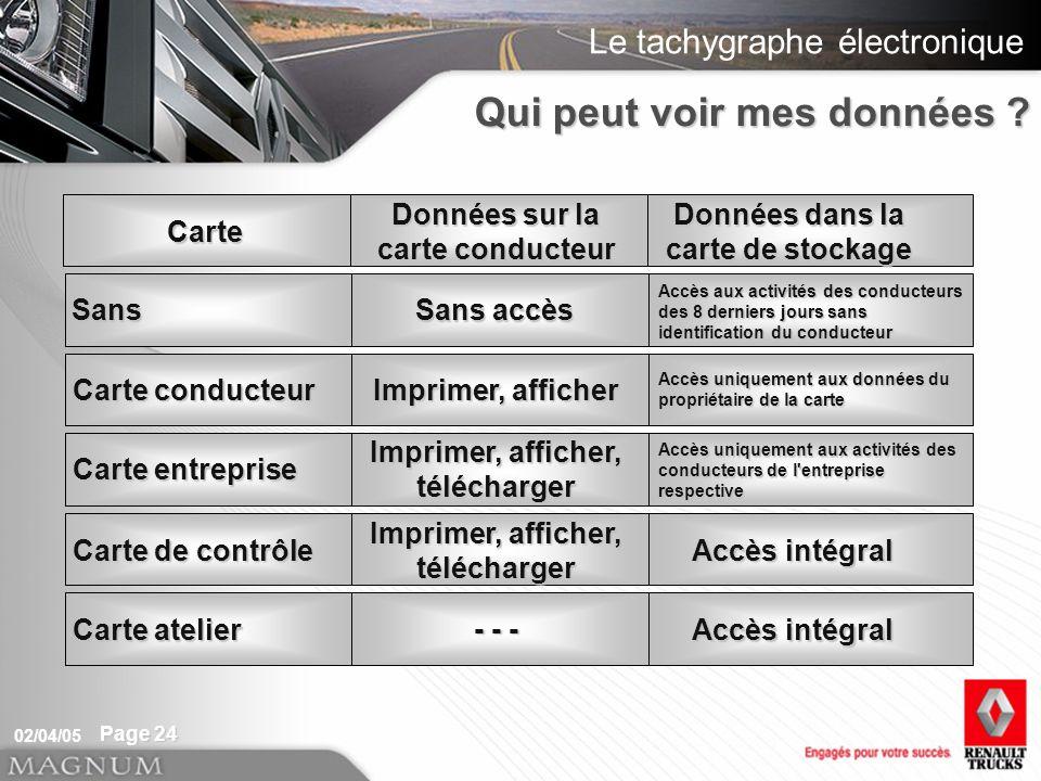 Le tachygraphe électronique 02/04/05 Page 24 Carte Données sur la carte conducteur Données dans la carte de stockage Sans Sans accès Accès aux activit
