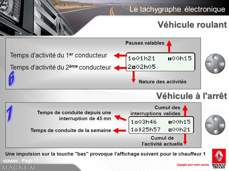 Le tachygraphe électronique 02/04/05 Page 33 Temps d'activité du 1 er conducteur Temps d'activité du 2 ème conducteur Nature des activités Pauses vala