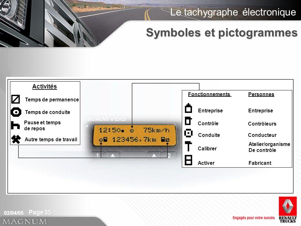 Le tachygraphe électronique 02/04/05 Page 35 Symboles et pictogrammes Temps de permanence Temps de conduite Pause et temps de repos Autre temps de tra