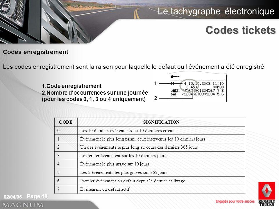 Le tachygraphe électronique 02/04/05 Page 48 Codes enregistrement Les codes enregistrement sont la raison pour laquelle le défaut ou l'événement a été