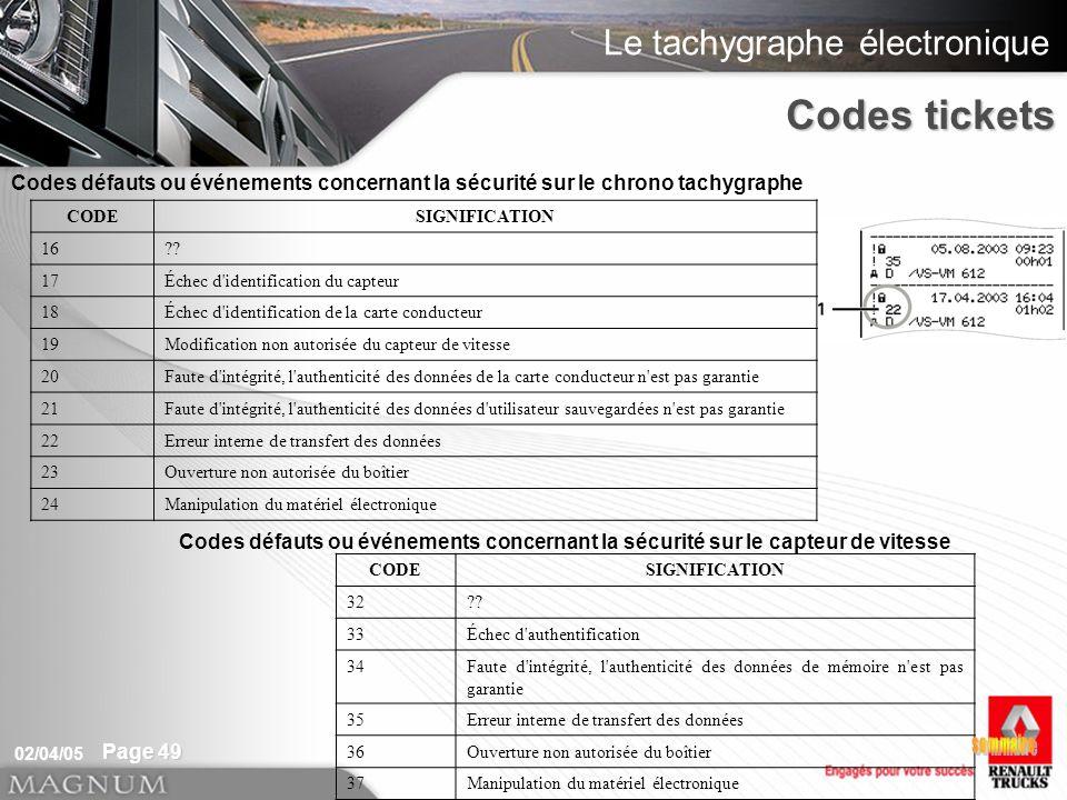 Le tachygraphe électronique 02/04/05 Page 49 Codes défauts ou événements concernant la sécurité sur le chrono tachygraphe CODESIGNIFICATION 16?? 17Éch