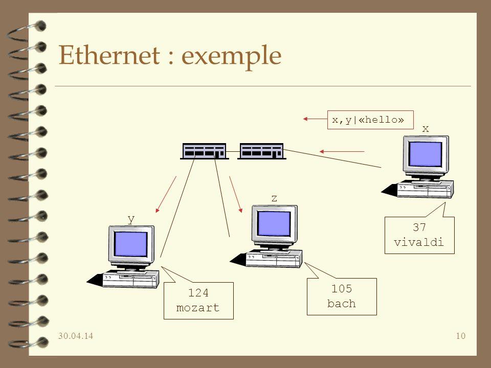 30.04.1410 Ethernet : exemple 124 mozart 105 bach 37 vivaldi y x,y|«hello» x z