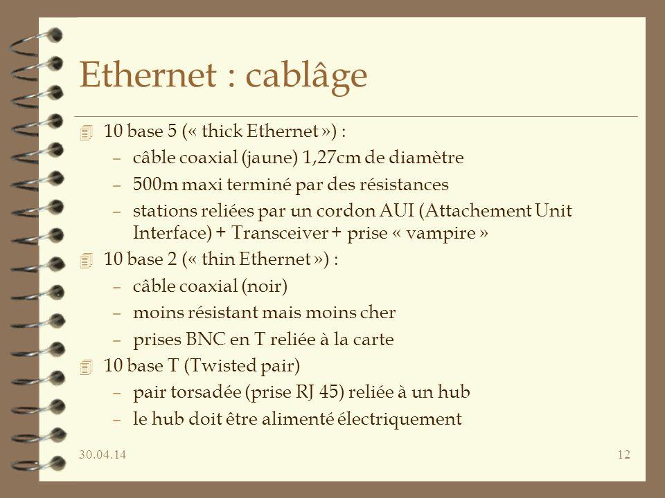 30.04.1412 Ethernet : cablâge 4 10 base 5 (« thick Ethernet ») : –câble coaxial (jaune) 1,27cm de diamètre –500m maxi terminé par des résistances –stations reliées par un cordon AUI (Attachement Unit Interface) + Transceiver + prise « vampire » 4 10 base 2 (« thin Ethernet ») : –câble coaxial (noir) –moins résistant mais moins cher –prises BNC en T reliée à la carte 4 10 base T (Twisted pair) –pair torsadée (prise RJ 45) reliée à un hub –le hub doit être alimenté électriquement