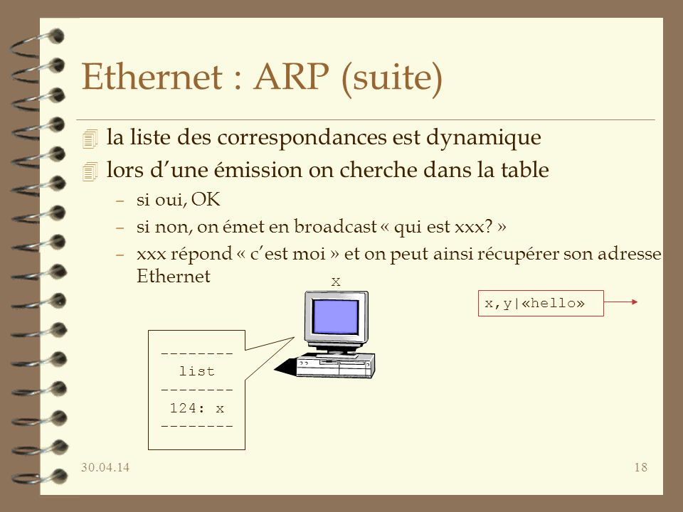30.04.1418 Ethernet : ARP (suite) 4 la liste des correspondances est dynamique 4 lors dune émission on cherche dans la table –si oui, OK –si non, on émet en broadcast « qui est xxx.