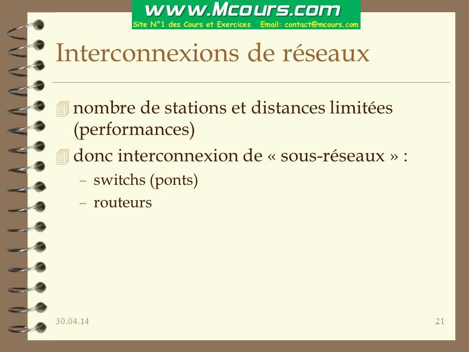30.04.1421 Interconnexions de réseaux 4 nombre de stations et distances limitées (performances) 4 donc interconnexion de « sous-réseaux » : –switchs (ponts) –routeurs