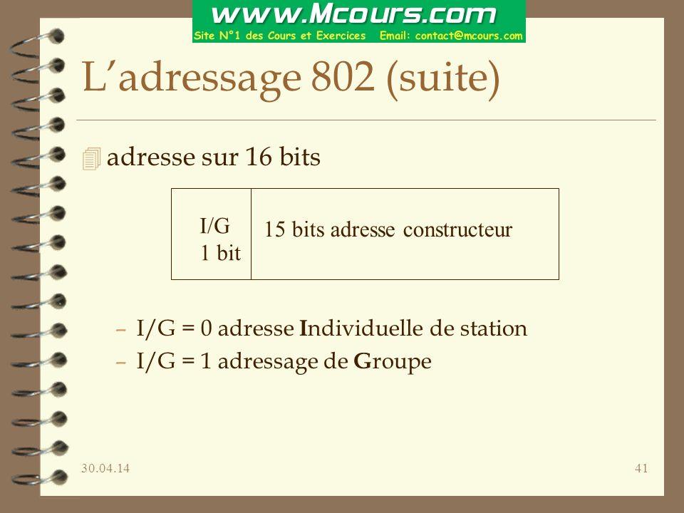 30.04.1441 Ladressage 802 (suite) 4 adresse sur 16 bits –I/G = 0 adresse I ndividuelle de station –I/G = 1 adressage de G roupe I/G 1 bit 15 bits adresse constructeur