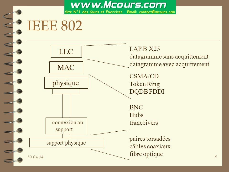 30.04.145 IEEE 802 physique MAC LLC connexion au support support physique LAP B X25 datagramme sans acquittement datagramme avec acquittement paires torsadées câbles coaxiaux fibre optique BNC Hubs tranceivers CSMA/CD Token Ring DQDB FDDI