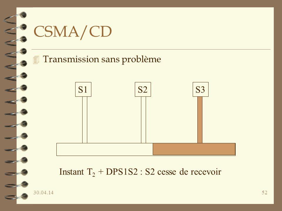 30.04.1452 CSMA/CD 4 Transmission sans problème S1S2S3 Instant T 2 + DPS1S2 : S2 cesse de recevoir