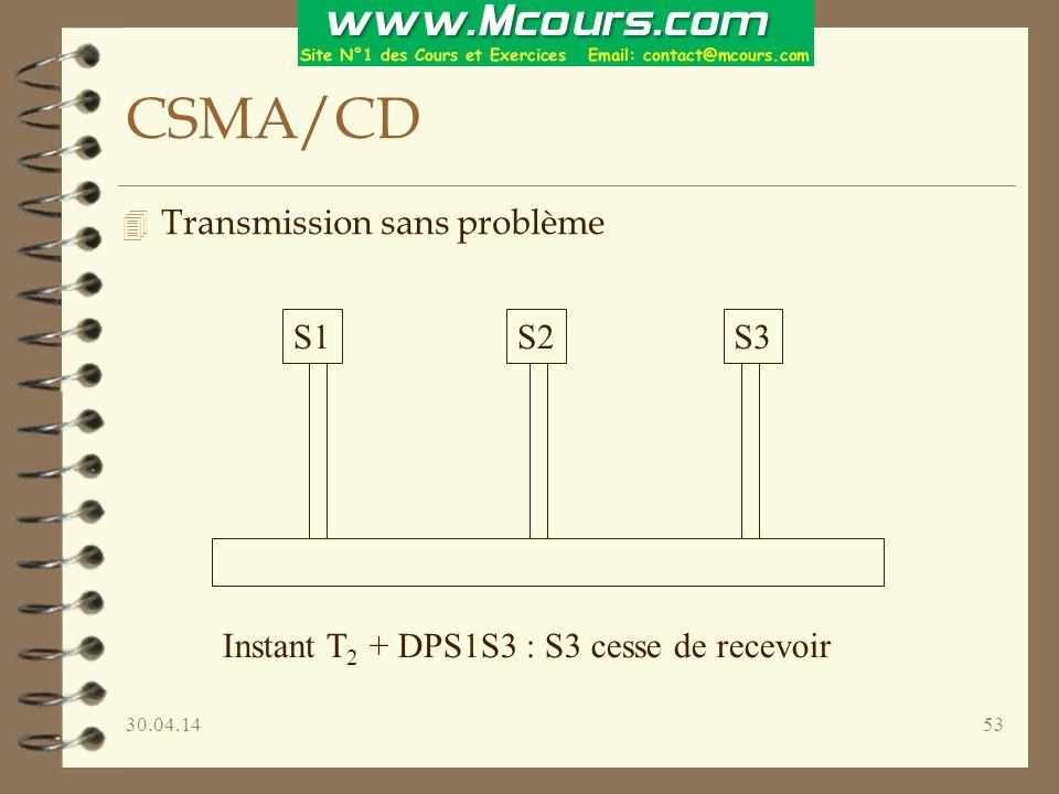 30.04.1453 CSMA/CD 4 Transmission sans problème S1S2S3 Instant T 2 + DPS1S3 : S3 cesse de recevoir