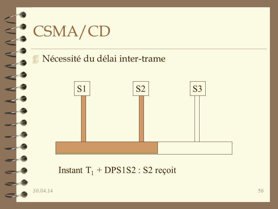 30.04.1456 CSMA/CD 4 Nécessité du délai inter-trame S1S2S3 Instant T 1 + DPS1S2 : S2 reçoit