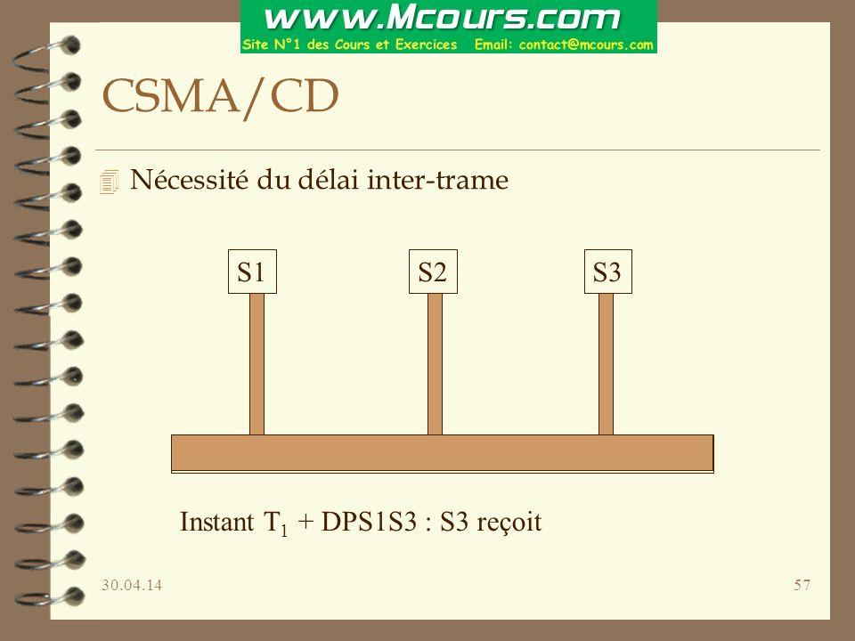 30.04.1457 CSMA/CD 4 Nécessité du délai inter-trame S1S2S3 Instant T 1 + DPS1S3 : S3 reçoit