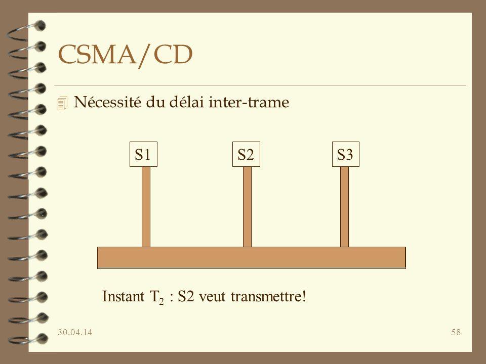 30.04.1458 CSMA/CD 4 Nécessité du délai inter-trame S1S2S3 Instant T 2 : S2 veut transmettre!